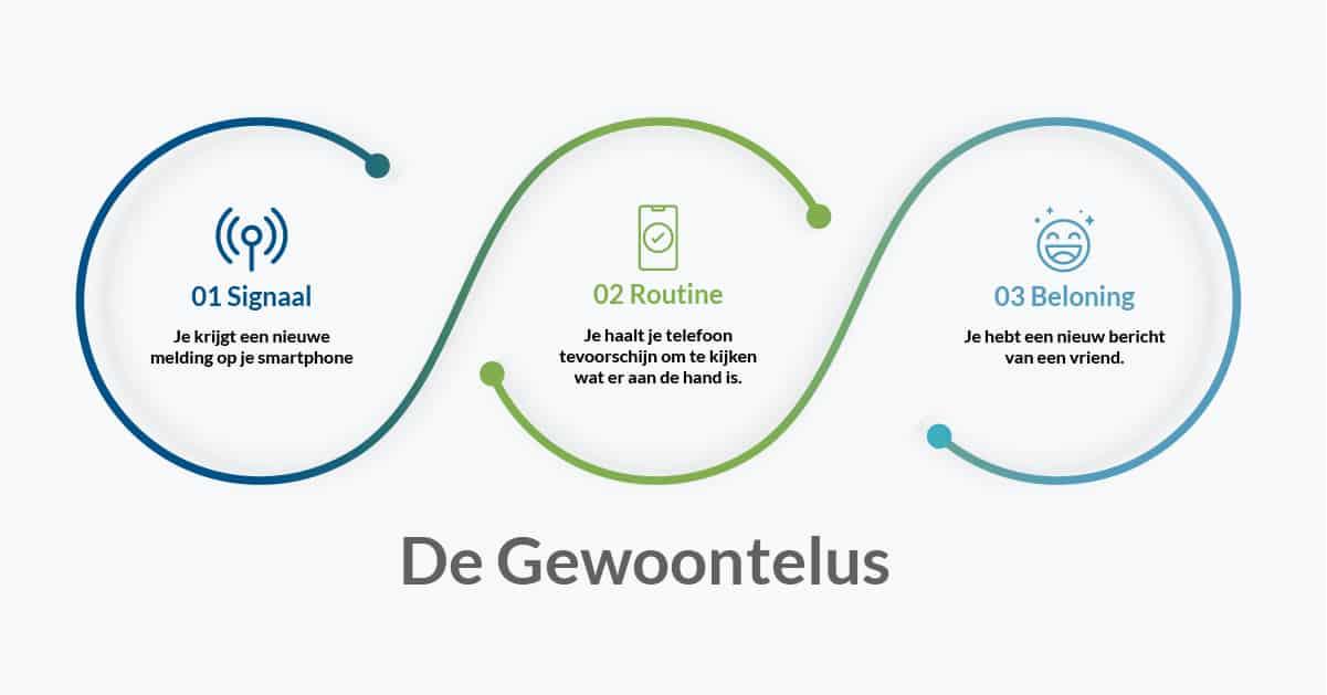 Customer experience trends: Gewoontelus